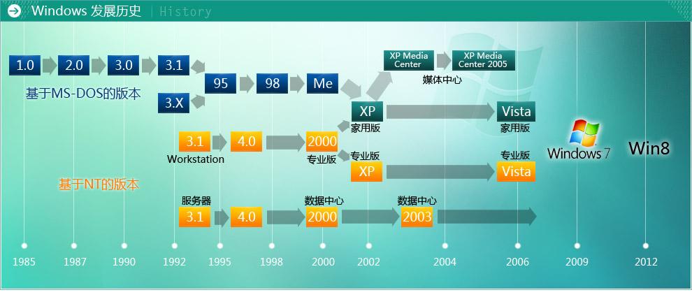 windows操作系统进化史