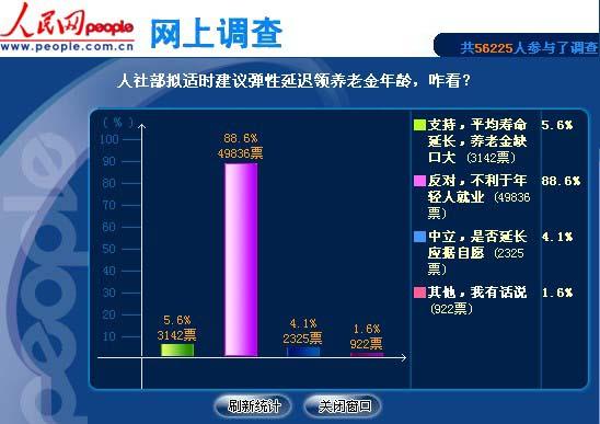 人民网调查九成网友反对延迟退休.jpg