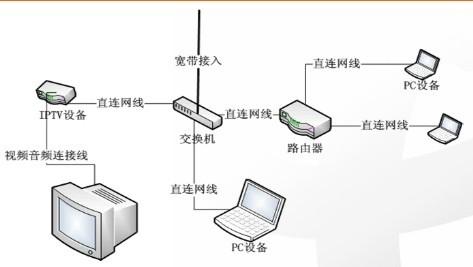 LAN环境itv组网.jpg